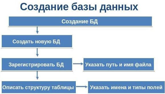 Создание базы данных лого